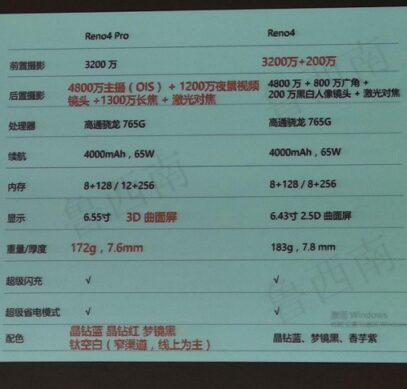 Даунгрейд. Опубликованы характеристики Oppo Reno4 и Reno4 Pro