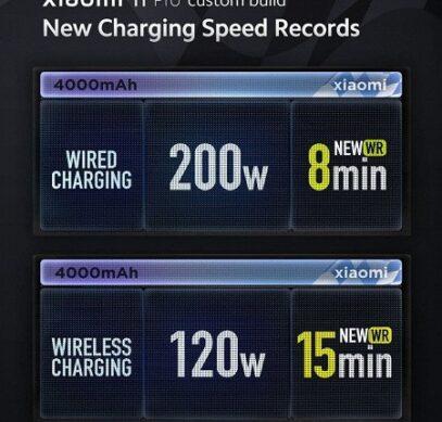 Полная зарядка смартфона всего за 8 минут. Xiaomi представила 200-ваттную проводную и 120-ваттную беспроводную зарядки