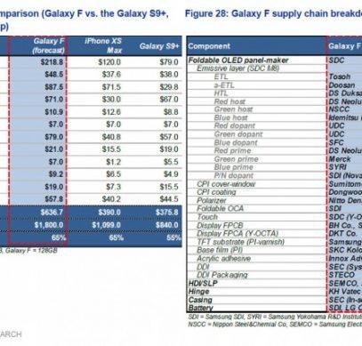Специалисты посчитали стоимость комплектующих складного Samsung Galaxy F